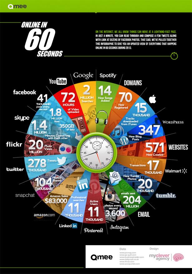 online 60 secs
